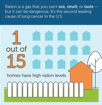 1 out of 15 homes have high radon levels